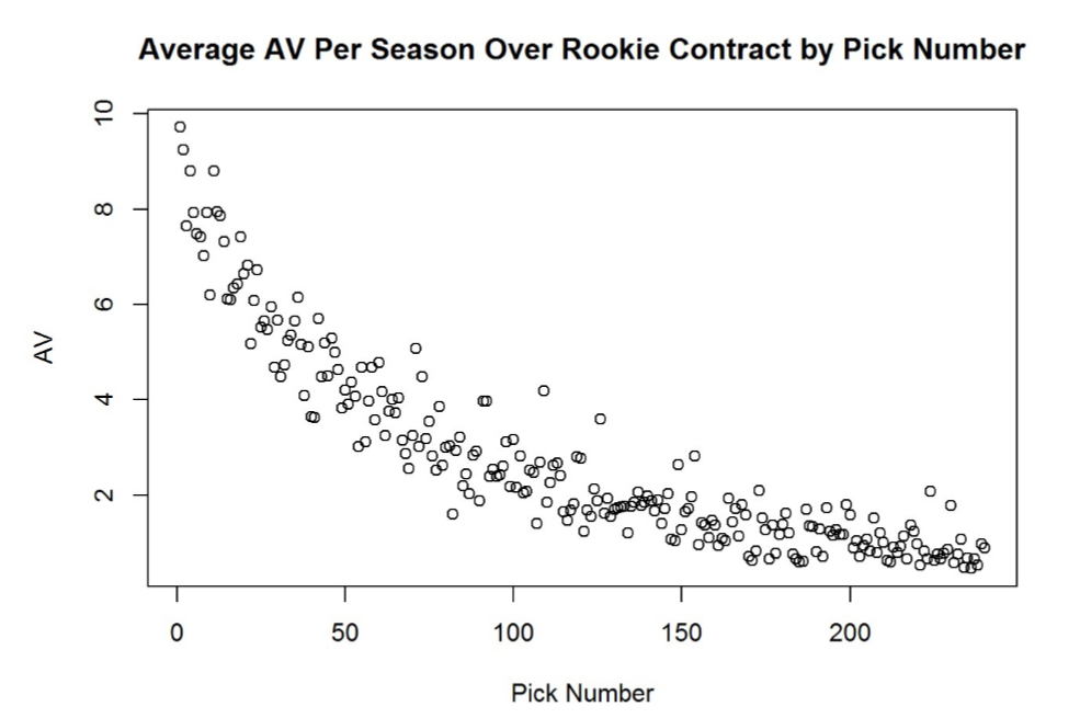 Average AV Over Rookie Contract by Draft Pick